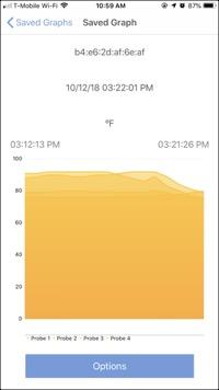 Signals Saved Graph