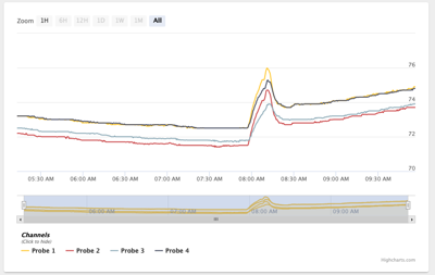 Cloud Device Dashboard Graph