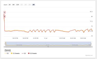 Cloud Active Graph Display