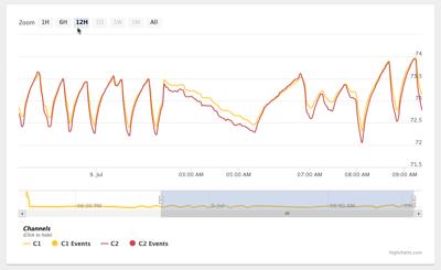 Cloud Active Graph Time Selection
